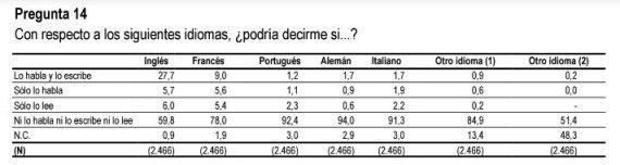 9 datos del CIS que reflejan las dificultades de los españoles con los