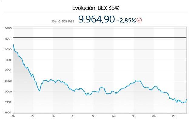 La crisis en Cataluña hunde la Bolsa a su nivel más