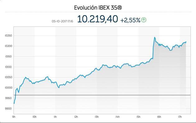 La banca catalana recupera un 6% de su valor en Bolsa tras anunciar que piensa abandonar