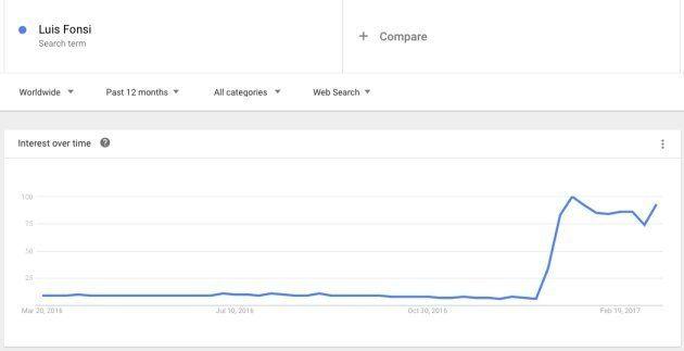 Las búsquedas de Google de Luis Fonsi el último
