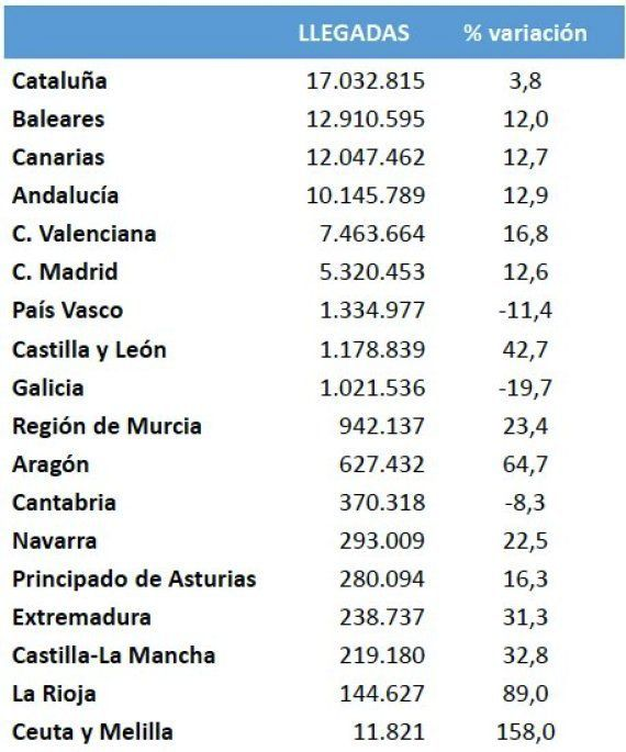 España marcó en 2016 su récord histórico en