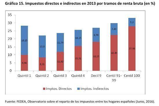 Los impuestos en España reparten desigualdad: recaudan poco y