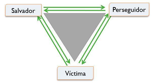 ¿Entras con frecuencia en el Triángulo