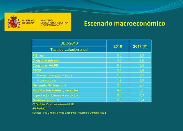 El Gobierno mejora las previsiones de paro hasta el 16,6% en