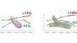 El gráfico que quizá te indigne sobre la subida de los calabacines y las