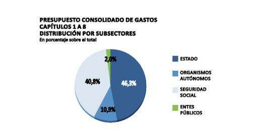 Las pensiones se llevan casi la mitad del gasto de los Presupuestos Generales del