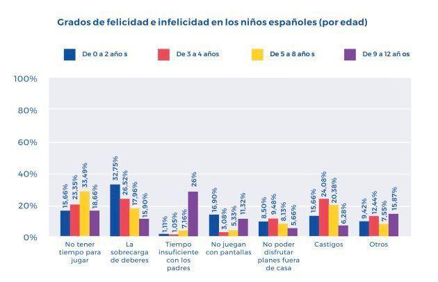 1 de cada 10 niños españoles no son felices: ¿por