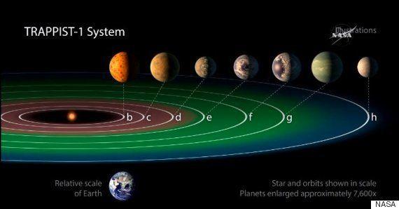 La NASA ha encontrado siete exoplanetas similares a la Tierra en los que buscar