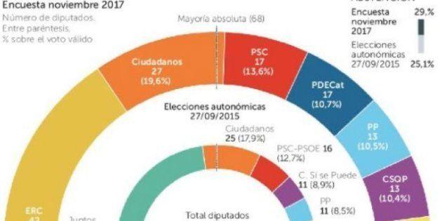 El independentismo se quedaría sin mayoría absoluta, según dos