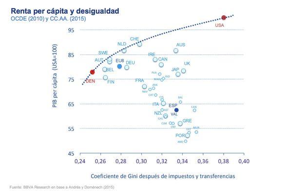 BBVA eleva el coste de la renta básica universal en España a 187.870 millones de