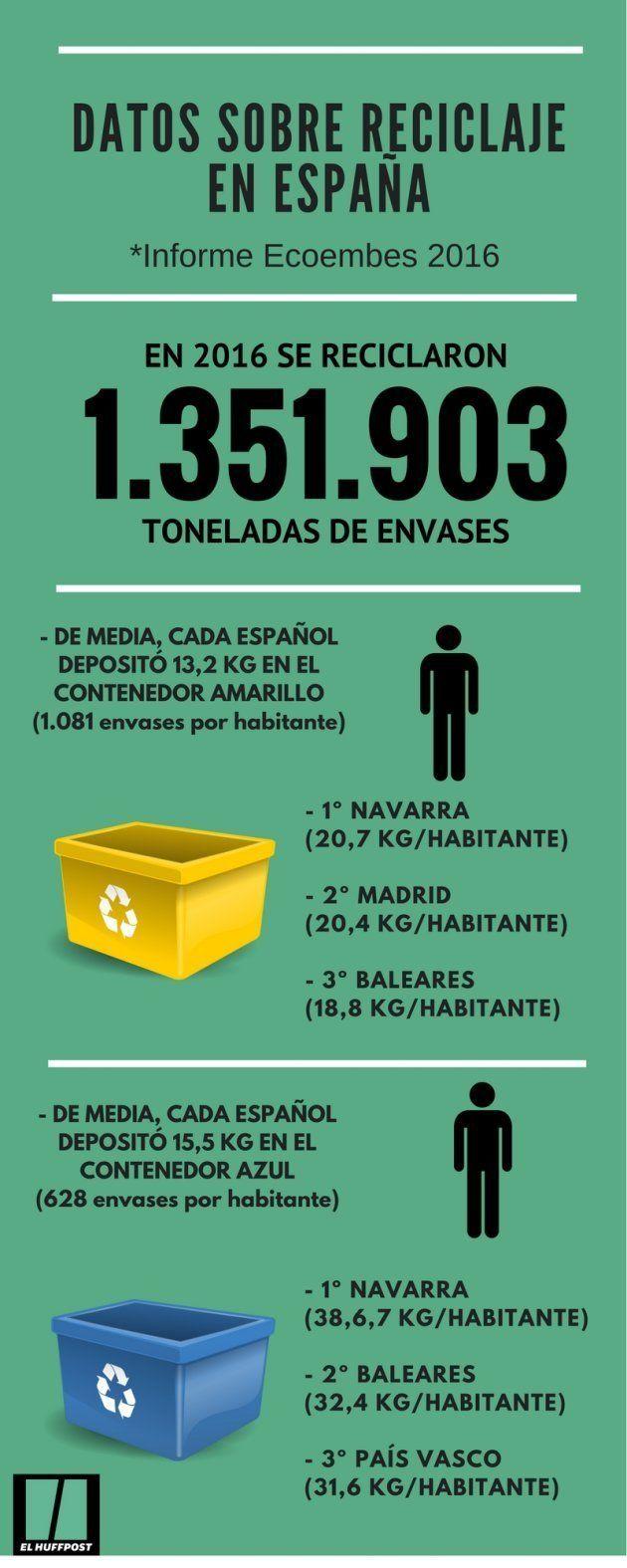 La tasa de reciclaje en España crece más de un 70% en dos