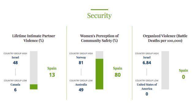 Los mejores y los peores países para ser mujer: Islandia en cabeza, Siria en la cola y España, en el...