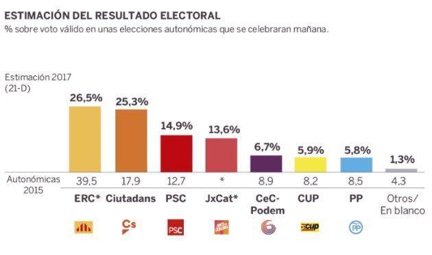 ERC ganaría el 21D pero los independentistas perderían la mayoría, según dos