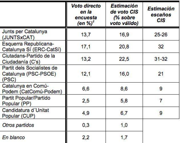 Cs sería el partido más votado el próximo 21-D y empataría a escaños con ERC, según el
