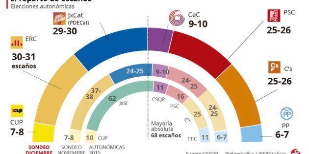 ERC y Junts per Catalunya ganarían el 21-D con un empate técnico, según 'El