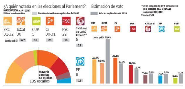 ERC, Ciudadanos y JuntsxCat se disputan la victoria el 21D, según un
