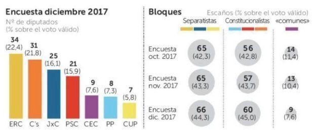 ERC y Ciudadanos se disputan la victoria a una semana del