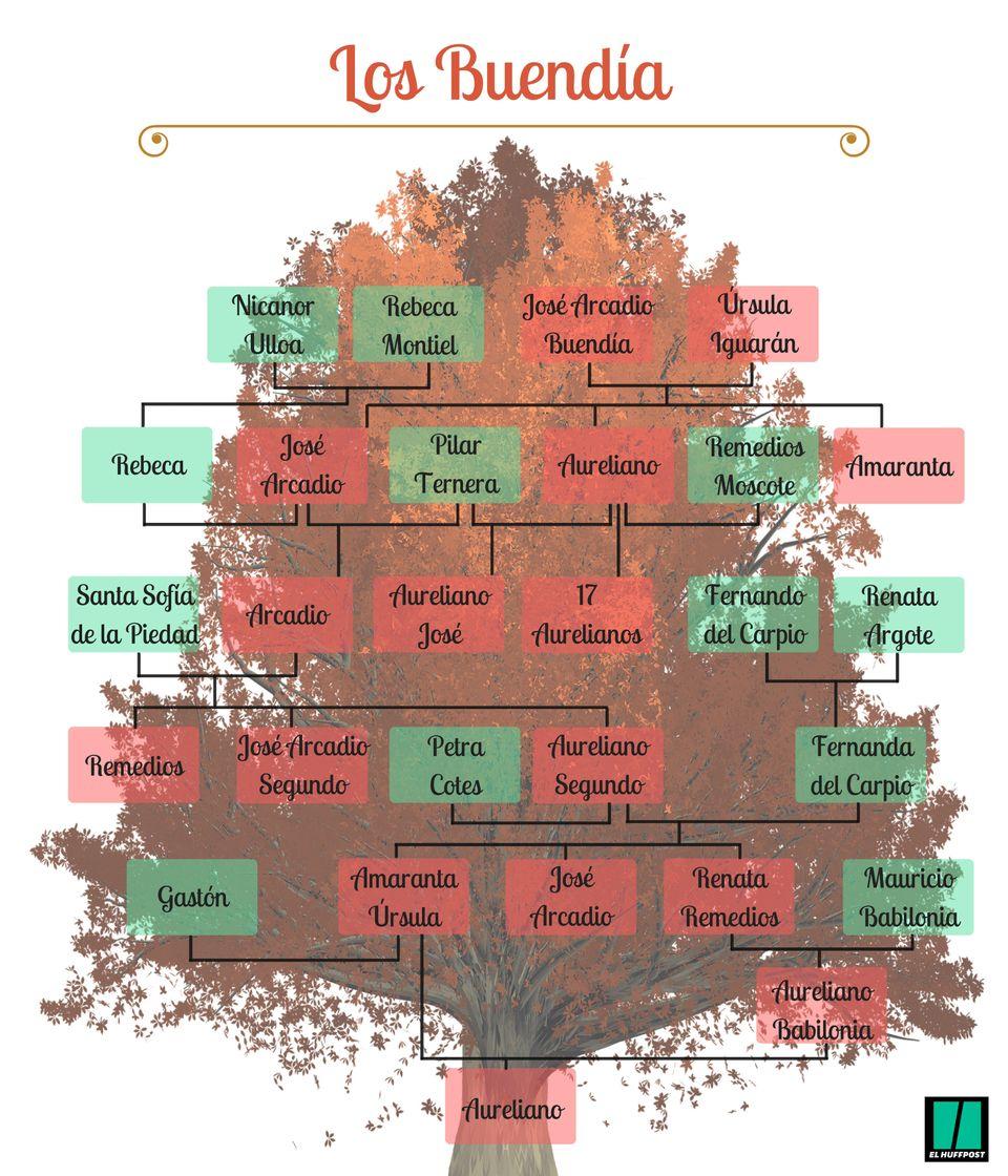 La mejor chuleta para no perderse 'Cien años de soledad': el árbol genealógico de los