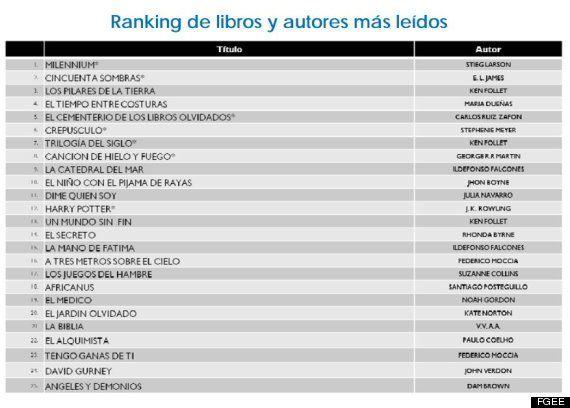 En España se lee más con la crisis pero se compran menos libros: '50 sombras de Grey', el más vendido