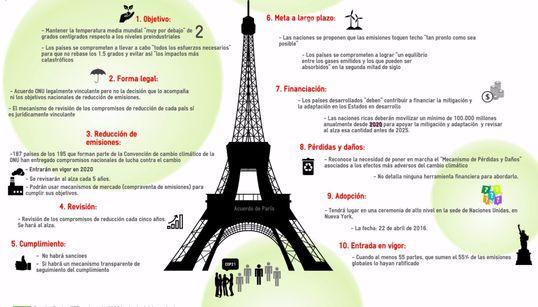 Las 10 claves del Acuerdo de París de un