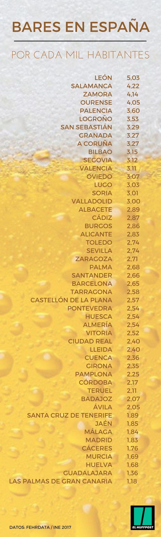 ¿Es tu ciudad la que tiene más bares por habitante de