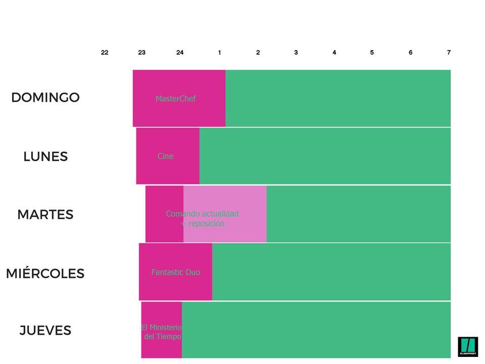 Este gráfico muestra de qué se quejan los españoles cuando se quejan del 'prime time' de