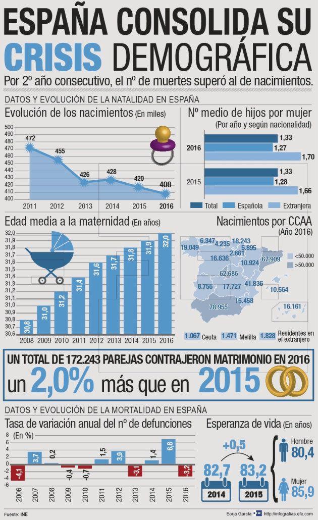 España consolida su crisis demográfica: las muertes superan a los nacimientos por segundo