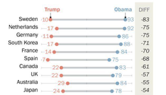 El mundo no aguanta a Trump (lo dice un