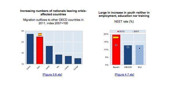 España es el país de la OCDE donde más han crecido las desigualdades desde el inicio de la