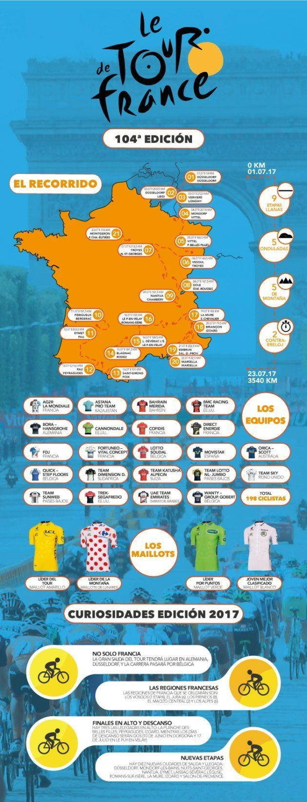 Las claves del Tour de Francia, resumidas en una
