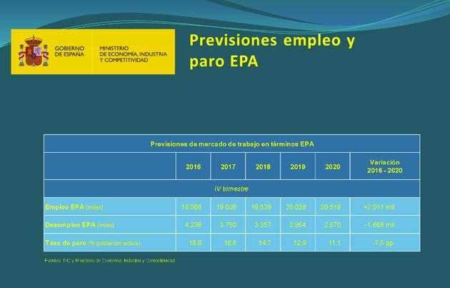 El Gobierno eleva el crecimiento al 3 % y baja el paro al 17,4