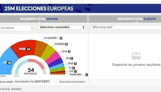 Consulta los resultados de las elecciones