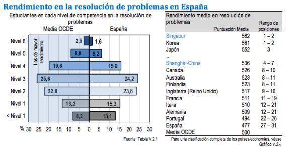 PISA resolución de problemas de la vida real: Los alumnos españoles, también a la