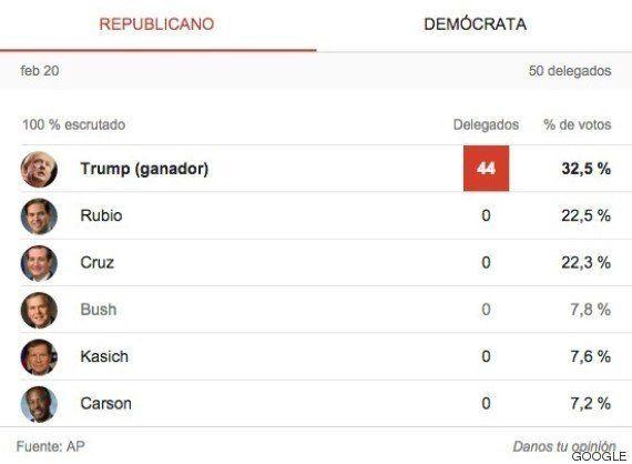 Bush abandona mientras Clinton y Trump salen fortalecidos de los caucus en Nevada y Carolina del
