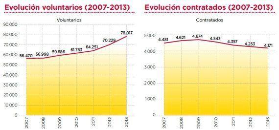 Cáritas atendió a cinco millones de personas en 2013 gracias al aumento de donaciones