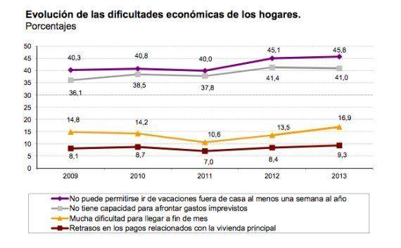 Uno de cada cinco españoles vive por debajo del umbral de la