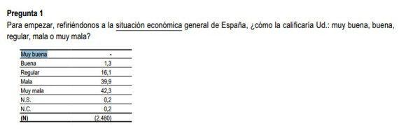 29 españoles creen que el PP es extrema izquierda y otros 6 datos locos del