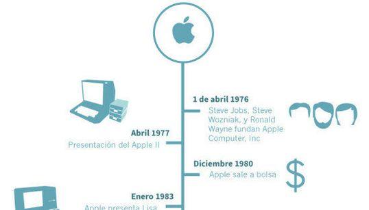 Los principales hitos de Apple en sus 40 años de vida