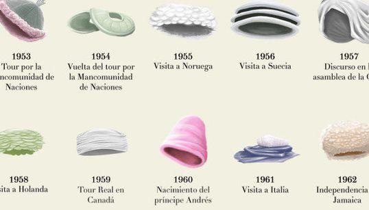 63 sombreros icónicos de la reina Isabel II para celebrar su récord el trono