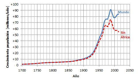 La población mundial: ¿crecimiento apocalíptico o signos de