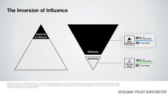 Las personas y plataformas más influyentes de la red en