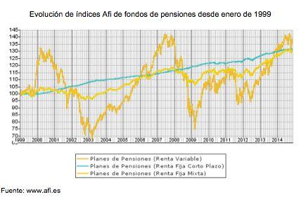 Fondos de pensiones: es tiempo de