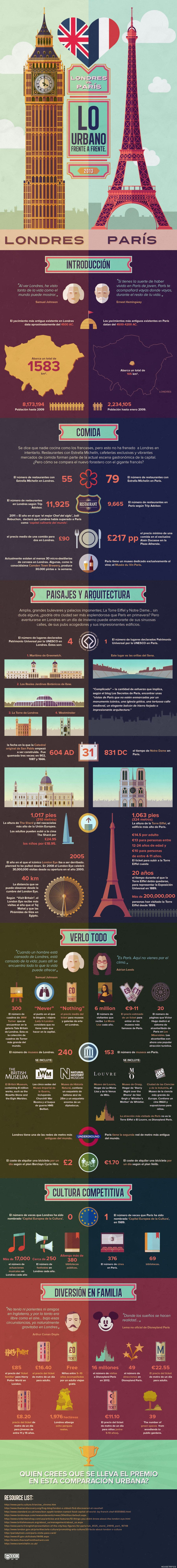 París y Londres: descubre qué ciudad es mejor