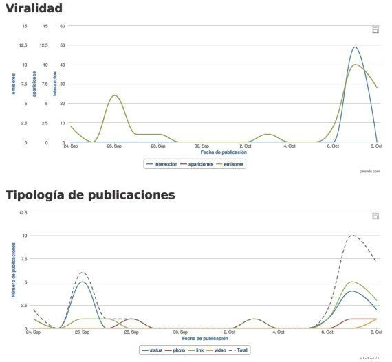 Ébola en internet: así se ha disparado el interés en el virus en la