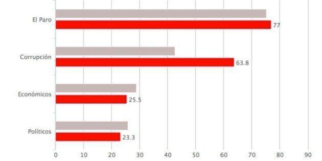 CIS de noviembre de 2014: La corrupción marca récord como preocupación de los