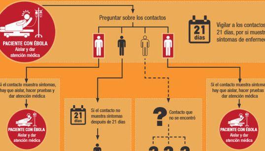 Así se rastrean los contactos tras un contagio de ébola