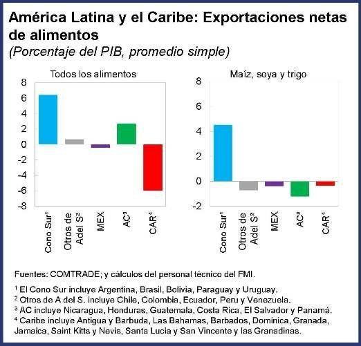 América Latina y el Caribe: Enfrentando un nuevo shock de precios de los
