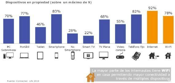 Radiografía de los españoles e internet: mucho 'smartphone' pero más