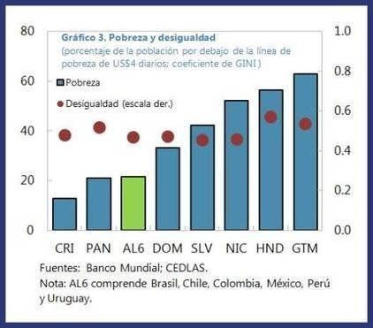 América Central: Enfrentando viejos y nuevos