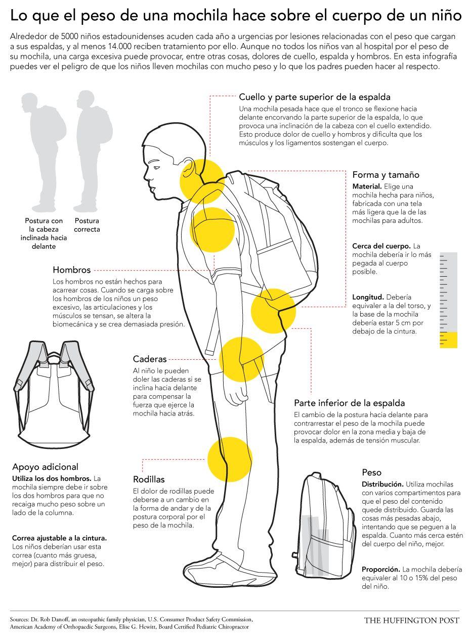 Los peligros de las mochilas pesadas y cómo deben llevarlas los niños